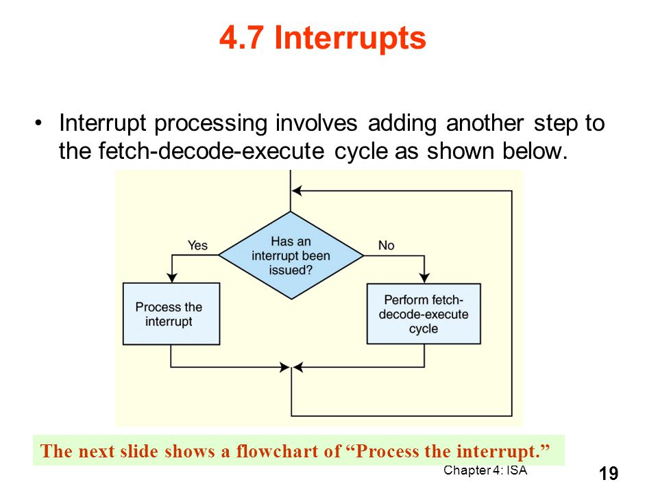 Chapter 4: ISA 19 Interrupt processing involves adding another step to the fetch-decode-execute cycle as shown below. The next slide shows a flowchart