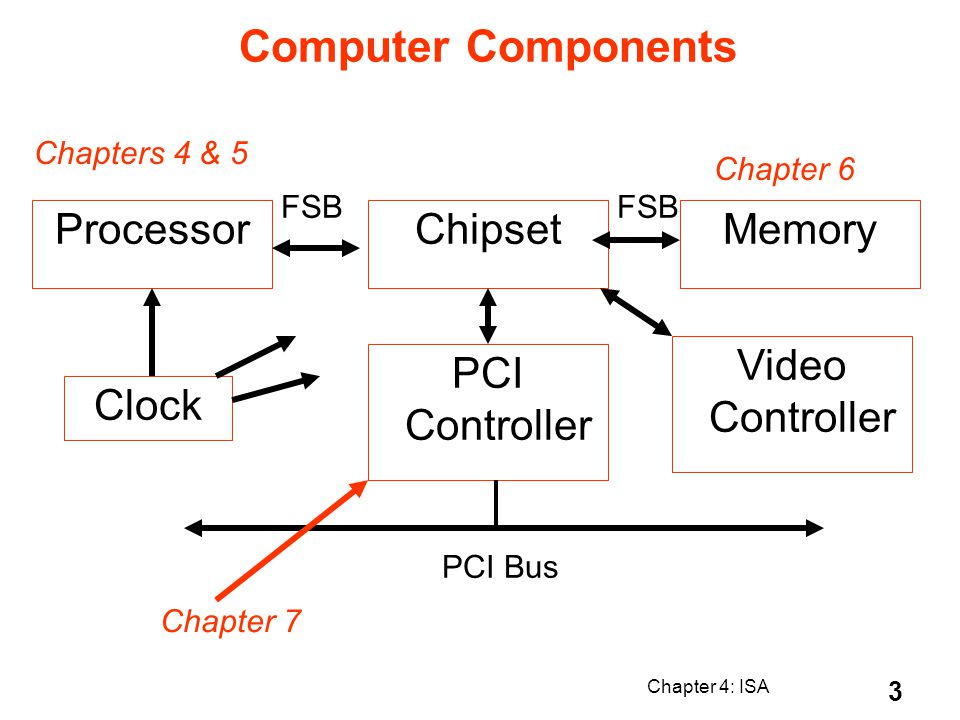 Chapter 4: ISA 3 Computer Components Processor PCI Controller ChipsetMemory FSB PCI Bus Video Controller Clock Chapter 7 Chapter 6 Chapters 4 & 5 FSB