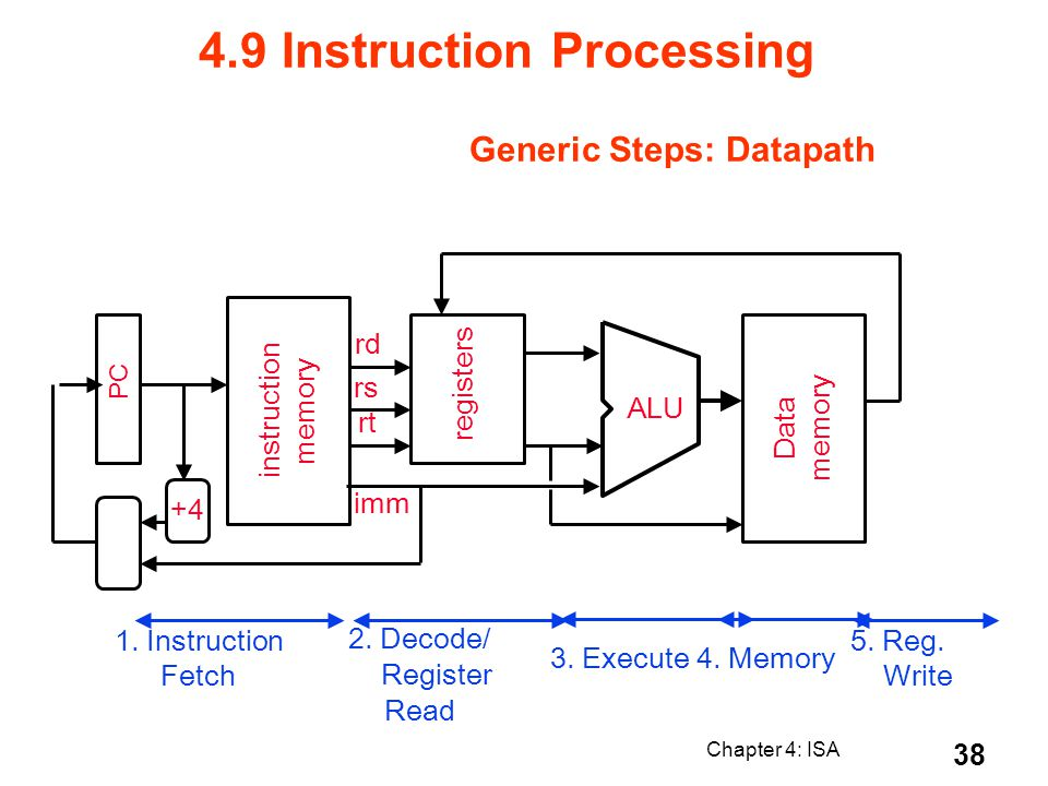 Chapter 4: ISA 38 Generic Steps: Datapath PC instruction memory +4 rt rs rd registers ALU Data memory imm 1. Instruction Fetch 2. Decode/ Register Rea