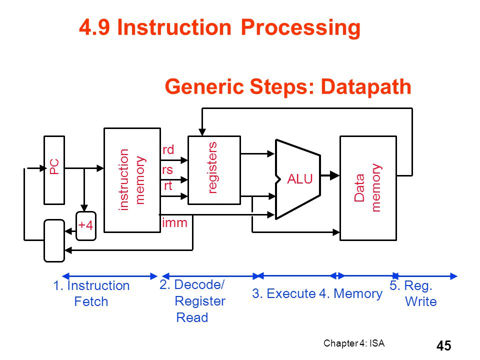 Chapter 4: ISA 45 Generic Steps: Datapath PC instruction memory +4 rt rs rd registers ALU Data memory imm 1. Instruction Fetch 2. Decode/ Register Rea