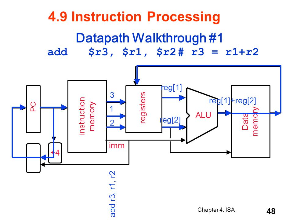 Chapter 4: ISA 48 PC instruction memory +4 registers ALU Data memory imm 2 1 3 add r3, r1, r2 reg[1]+reg[2] reg[2] reg[1] Datapath Walkthrough #1 add