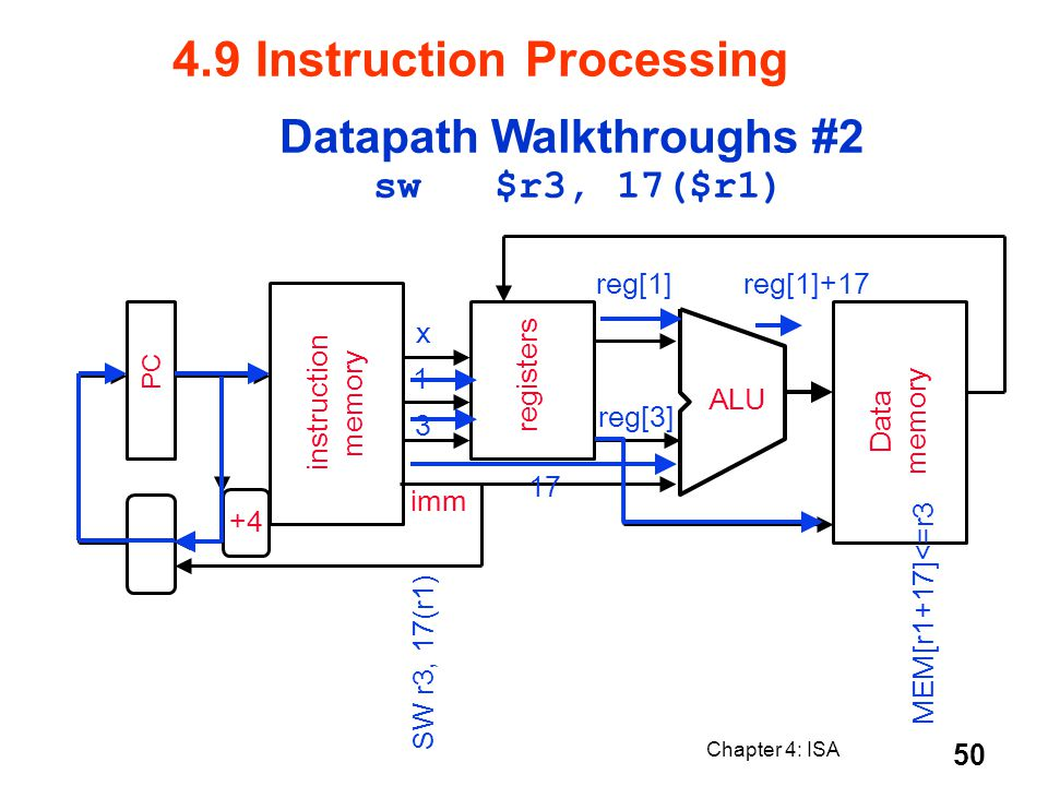 Chapter 4: ISA 50 PC instruction memory +4 registers ALU Data memory imm 3 1 x SW r3, 17(r1) reg[1]+17 17 reg[1] MEM[r1+17]<=r3 reg[3] Datapath Walkth