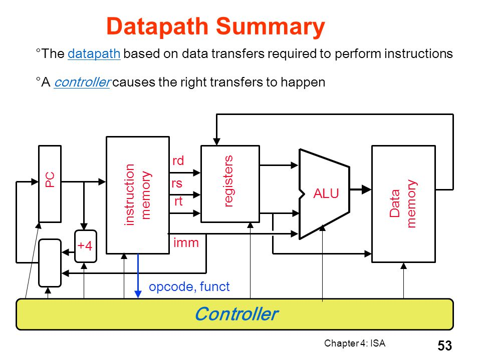 Chapter 4: ISA 53 Datapath Summary °The datapath based on data transfers required to perform instructions °A controller causes the right transfers to