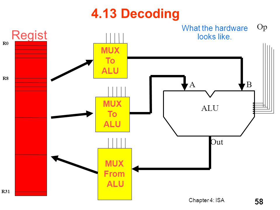 Chapter 4: ISA 58 What the hardware looks like. Regist ers R0 R8 R31 MUX To ALU MUX From ALU MUX To ALU A B Out Op 4.13 Decoding