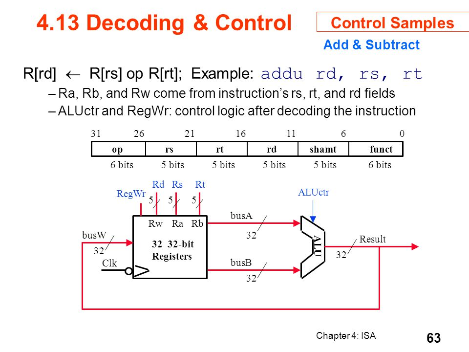 Chapter 4: ISA 63 Add & Subtract R[rd] R[rs] op R[rt]; Example: addu rd, rs, rt –Ra, Rb, and Rw come from instructions rs, rt, and rd fields –ALUctr a