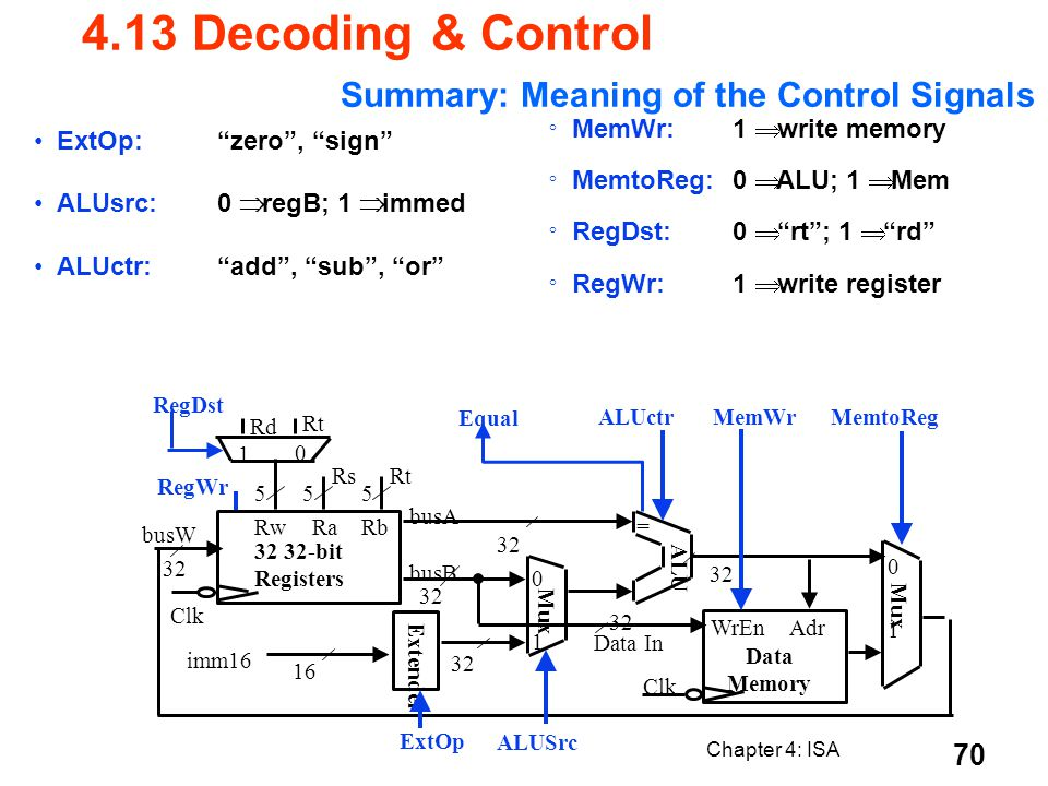 Chapter 4: ISA 70 Summary: Meaning of the Control Signals ExtOp:zero, sign ALUsrc:0 regB; 1 immed ALUctr:add, sub, or ° MemWr:1 write memory ° MemtoRe