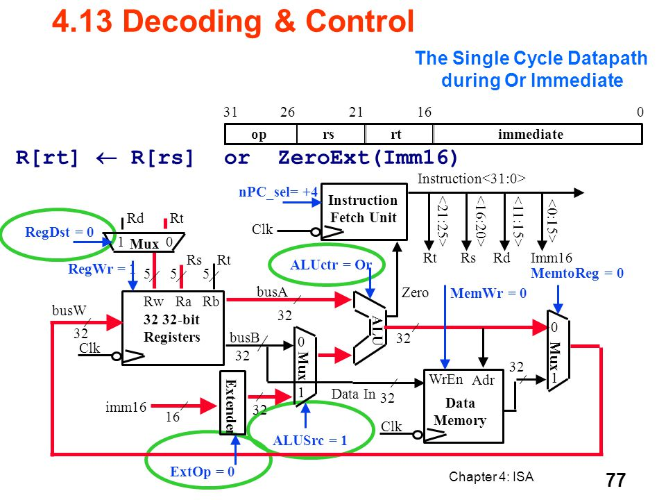 Chapter 4: ISA 77 R[rt] R[rs] or ZeroExt(Imm16) oprsrtimmediate 016212631 The Single Cycle Datapath during Or Immediate 4.13 Decoding & Control