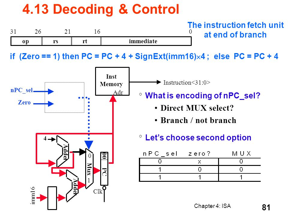 Chapter 4: ISA 81 if (Zero == 1) then PC = PC + 4 + SignExt(imm16) 4 ; else PC = PC + 4 oprsrtimmediate 016212631 ° What is encoding of nPC_sel? Direc