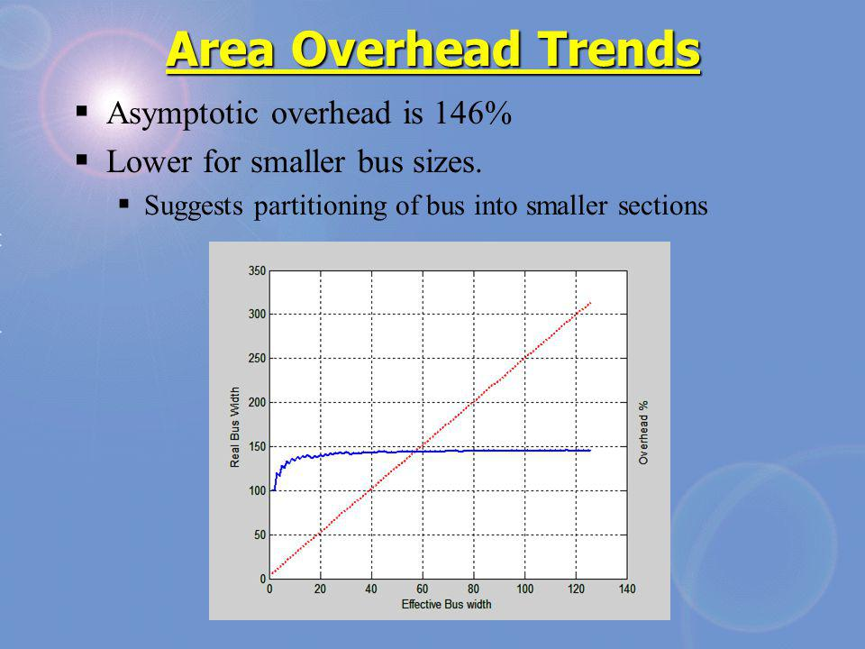 Area Overhead Trends Asymptotic overhead is 146% Lower for smaller bus sizes. Suggests partitioning of bus into smaller sections