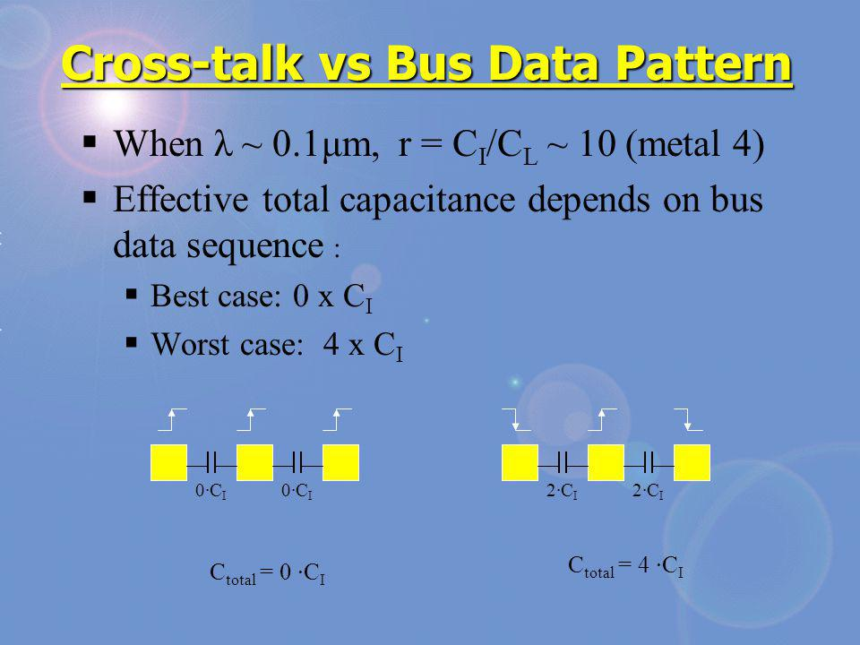 Cross-talk vs Bus Data Pattern When λ ~ 0.1μm, r = C I /C L ~ 10 (metal 4) Effective total capacitance depends on bus data sequence : Best case: 0 x C