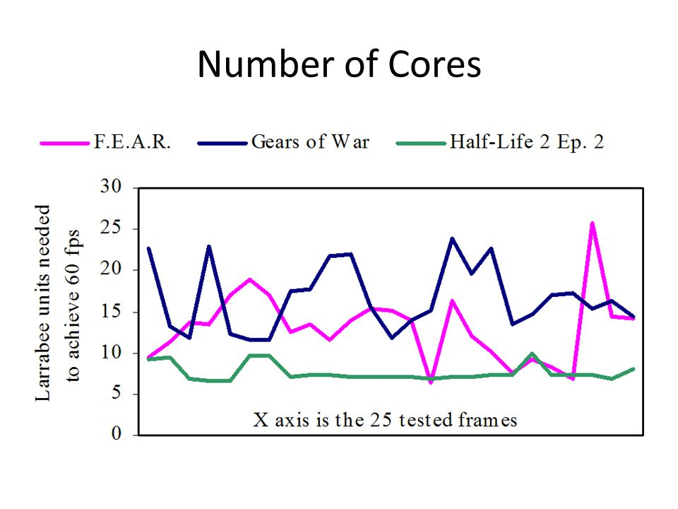 Number of Cores