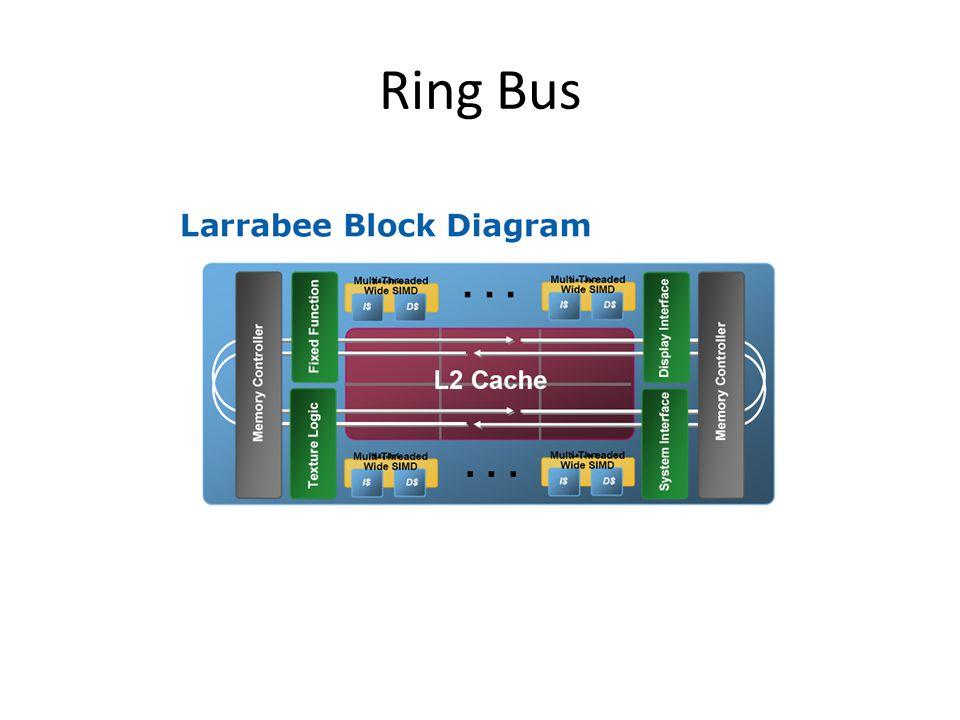 Ring Bus