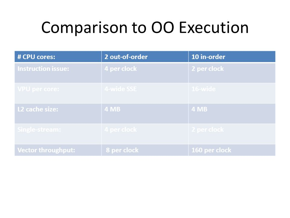 Comparison to OO Execution # CPU cores:2 out-of-order10 in-order Instruction issue:4 per clock2 per clock VPU per core:4-wide SSE16-wide L2 cache size:4 MB Single-stream:4 per clock2 per clock Vector throughput: 8 per clock160 per clock