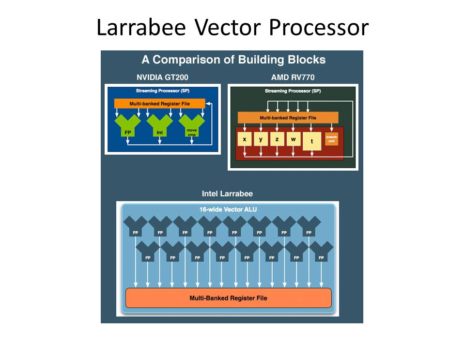 8 per clock Larrabee Vector Processor