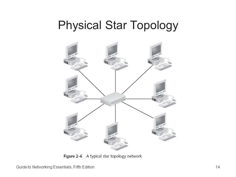 Guide to Networking Essentials, Fifth Edition14 Physical Star Topology