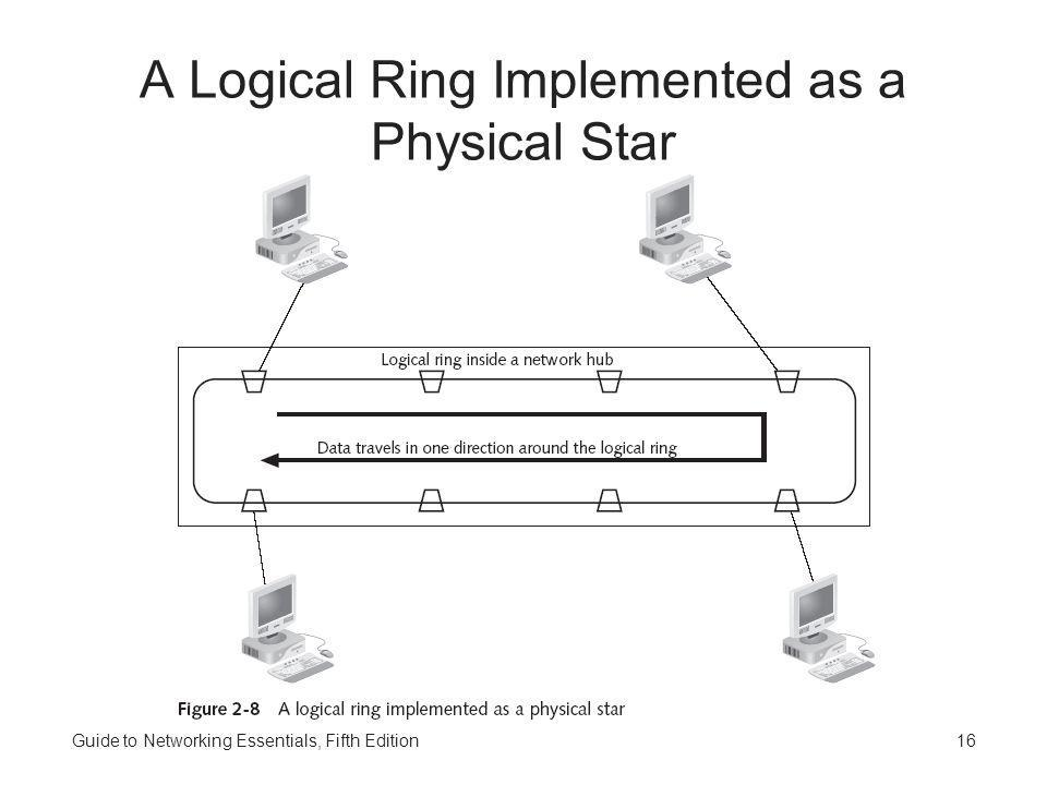 Guide to Networking Essentials, Fifth Edition16 A Logical Ring Implemented as a Physical Star