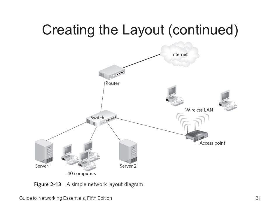 Guide to Networking Essentials, Fifth Edition31 Creating the Layout (continued)