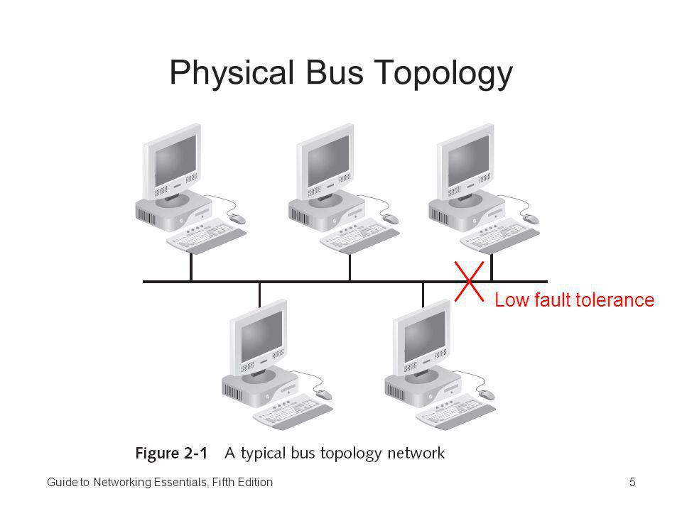 Guide to Networking Essentials, Fifth Edition5 Physical Bus Topology Low fault tolerance