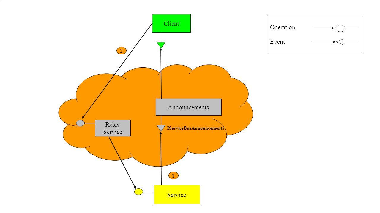 Announcements Client Service Relay Service 1 2 IServiceBusAnnouncements Operation Event