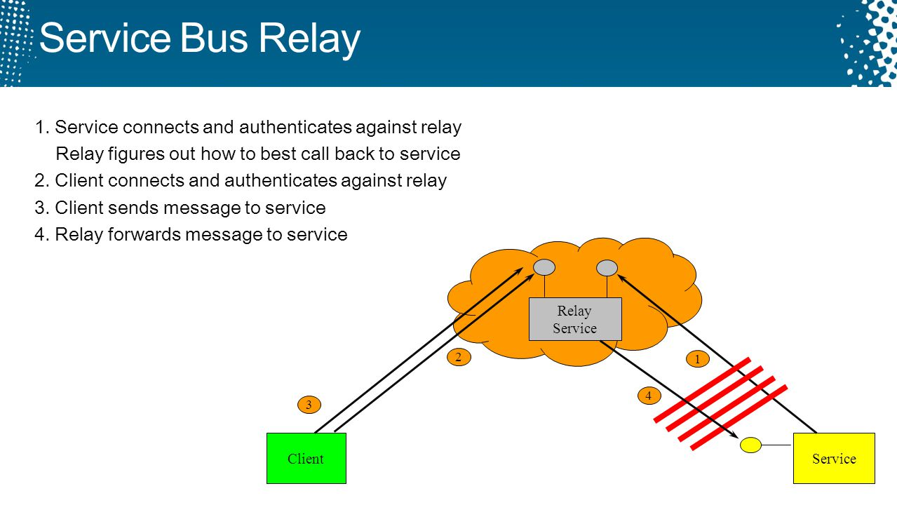 Service Bus Relay Relay Service Client Service 1 2 4 1. Service connects and authenticates against relay Relay figures out how to best call back to se
