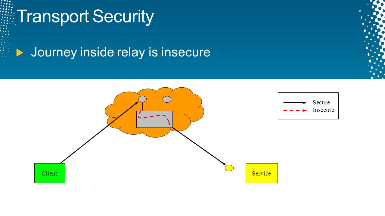 Transport Security Journey inside relay is insecure Client Service Secure Insecure