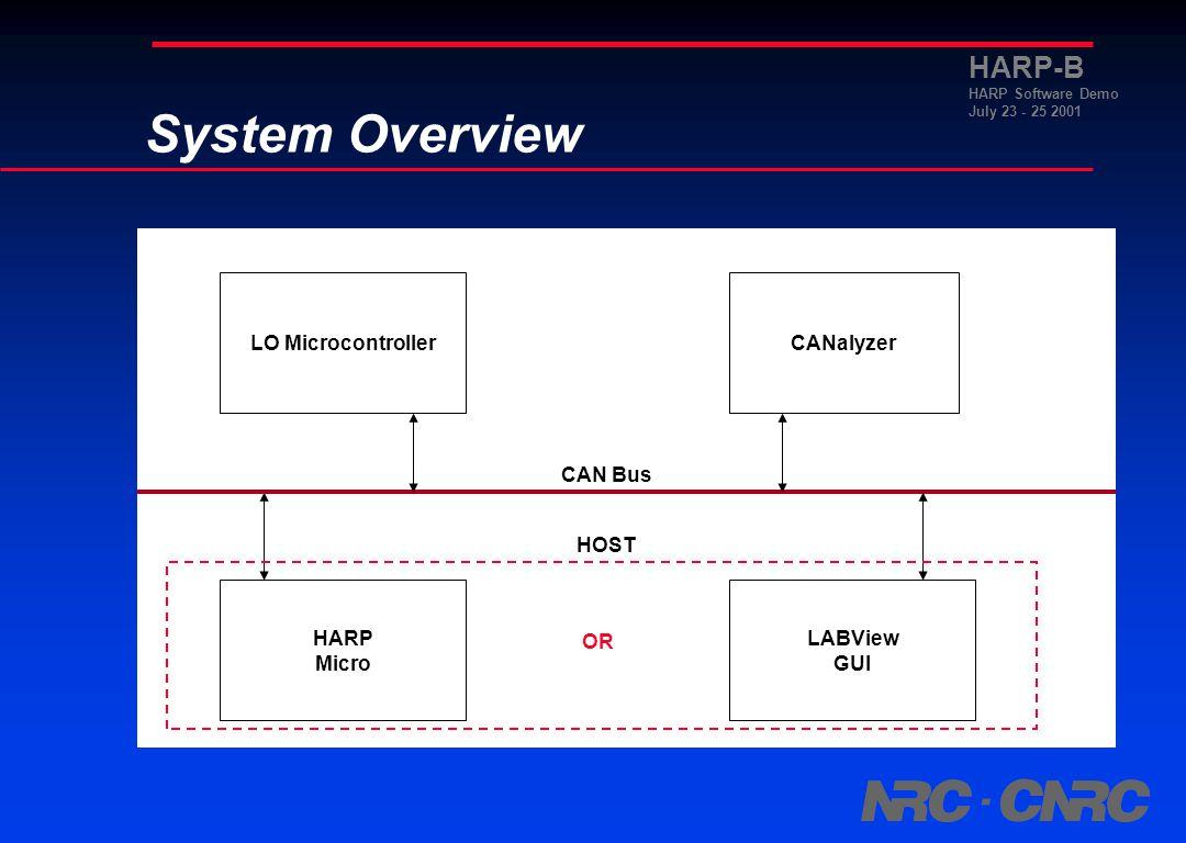 HARP-B HARP Software Demo July 23 - 25 2001 Applications Data Traffic Simulation.