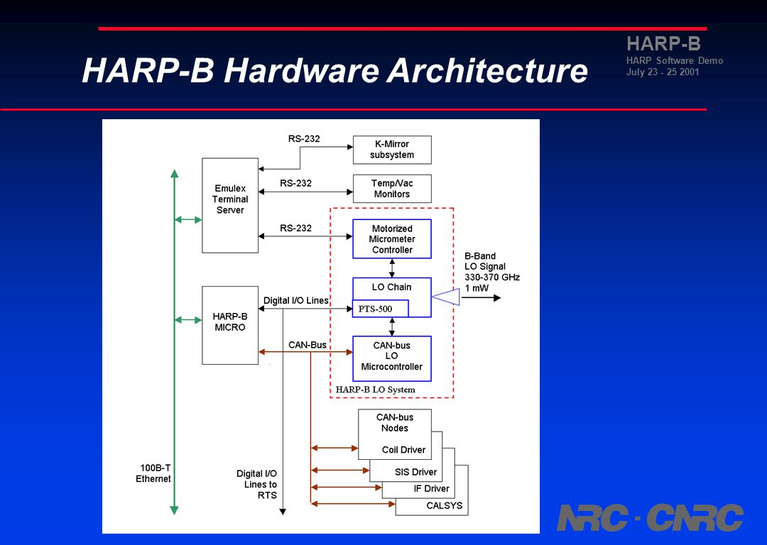 HARP-B HARP Software Demo July 23 - 25 2001 Outline HARP-B Hardware Architecture Purpose CANalyzer Host Emulation »HARP Micro »LABView GUI LO Microcontroller Emulation Benefits