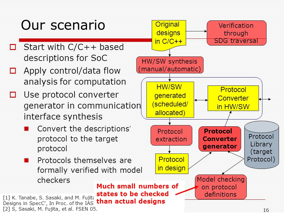16 Our scenario Start with C/C++ based descriptions for SoC Apply control/data flow analysis for computation Use protocol converter generator in communication interface synthesis Convert the descriptions protocol to the target protocol Protocols themselves are formally verified with model checkers HW/SW generated (scheduled/ allocated) Protocol Converter in HW/SW Original designs in C/C++ Verification through SDG traversal HW/SW synthesis (manual/automatic) Protocol extraction Protocol in design Protocol Converter generator Protocol Library (target Protocol) Model checking on protocol definitions [1] K.