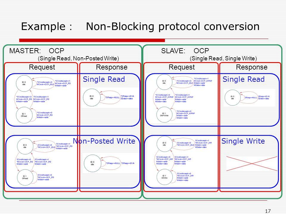 17 Example Non-Blocking protocol conversion MASTER: OCP (Single Read, Non-Posted Write) RequestResponseRequestResponse SLAVE: OCP (Single Read, Single Write) Single Read Non-Posted Write Single Read Single Write