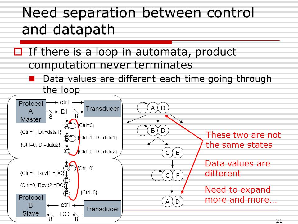 21 Need separation between control and datapath If there is a loop in automata, product computation never terminates Data values are different each time going through the loop ADBD CE CF C B A F E D Protocol A Master 8 ctrl DI Protocol B Slave 8 ctrl DO {Ctrl=0} {Ctrl=1, DI:=data1} {Ctrl=1, D:=data1} {Ctrl=0, DI=data2} {Ctrl=0, D:=data2} Transducer {Ctrl=0} {Ctrl=1, Rcvf1:=DO} {Ctrl=0, Rcvd2:=DO} {Ctrl=0} 8 8 AD Data values are different These two are not the same states Need to expand more and more …