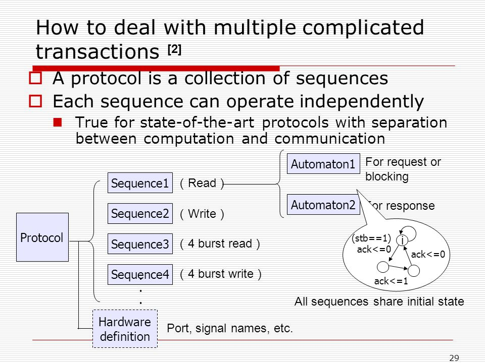 29 How to deal with multiple complicated transactions A protocol is a collection of sequences Each sequence can operate independently True for state-of-the-art protocols with separation between computation and communication Protocol Sequence1 Sequence2 Sequence3 Sequence4 Hardware definition Read Write 4 burst read 4 burst write Automaton1 Port, signal names, etc.