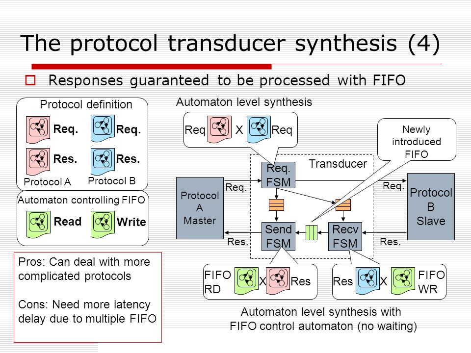 34 The protocol transducer synthesis (4) Responses guaranteed to be processed with FIFO Protocol definition Protocol A Protocol B Req.