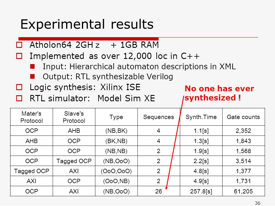36 Experimental results Atholon64 2GH + 1GB RAM Implemented as over 12,000 loc in C++ Input: Hierarchical automaton descriptions in XML Output: RTL synthesizable Verilog Logic synthesis: Xilinx ISE RTL simulator: Model Sim XE Mater s Protocol Slave s Protocol TypeSequencesSynth.TimeGate counts OCPAHB(NB,BK)41.1[s]2,352 AHBOCP(BK,NB)41.3[s]1,843 OCP (NB,NB)21.9[s]1,568 OCPTagged OCP(NB,OoO)22.2[s]3,514 Tagged OCPAXI(OoO,OoO)24.8[s]1,377 AXIOCP(OoO,NB)24.9[s]1,731 OCPAXI(NB,OoO)26257.8[s]61,205 No one has ever synthesized !