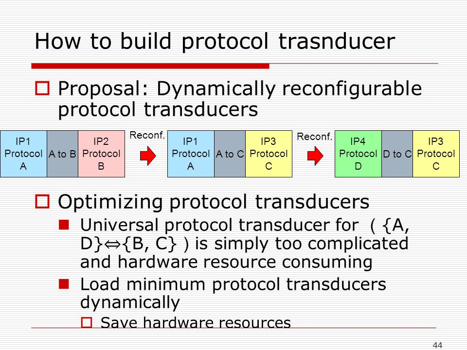 44 How to build protocol trasnducer Proposal: Dynamically reconfigurable protocol transducers Optimizing protocol transducers Universal protocol transducer for {A, D} {B, C} is simply too complicated and hardware resource consuming Load minimum protocol transducers dynamically Save hardware resources IP1 Protocol A IP2 Protocol B A to B Reconf.