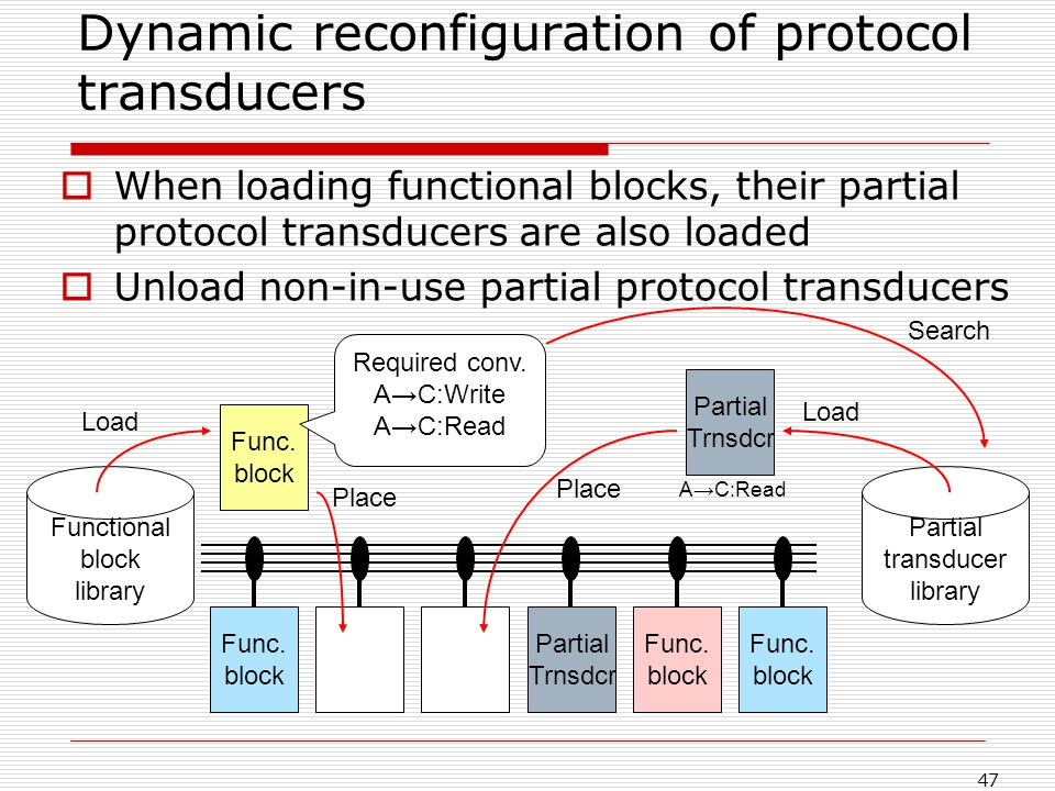 47 Dynamic reconfiguration of protocol transducers When loading functional blocks, their partial protocol transducers are also loaded Unload non-in-use partial protocol transducers Func.