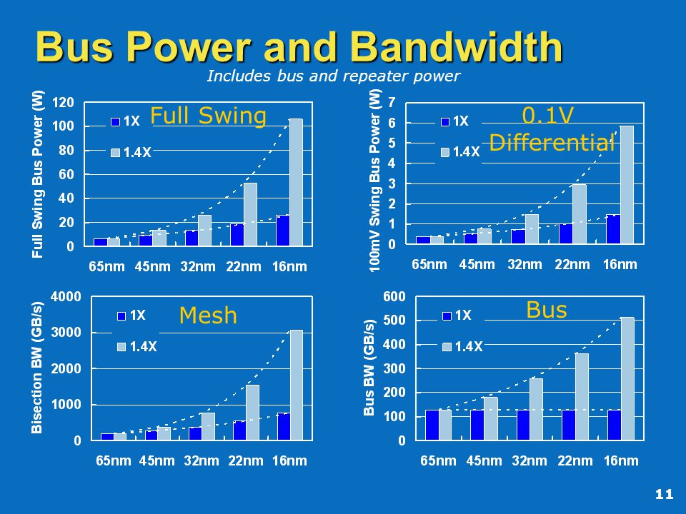 11 Bus Power and Bandwidth Includes bus and repeater power Mesh Full Swing0.1V Differential Bus