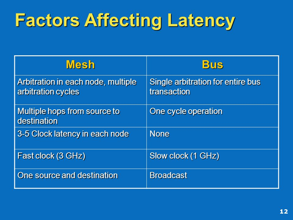 12 Factors Affecting Latency MeshBus Arbitration in each node, multiple arbitration cycles Single arbitration for entire bus transaction Multiple hops from source to destination One cycle operation 3-5 Clock latency in each node None Fast clock (3 GHz) Slow clock (1 GHz) One source and destination Broadcast