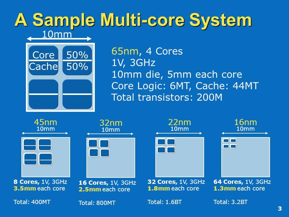 3 A Sample Multi-core System Core Cache 50% 65nm, 4 Cores 1V, 3GHz 10mm die, 5mm each core Core Logic: 6MT, Cache: 44MT Total transistors: 200M 10mm 4