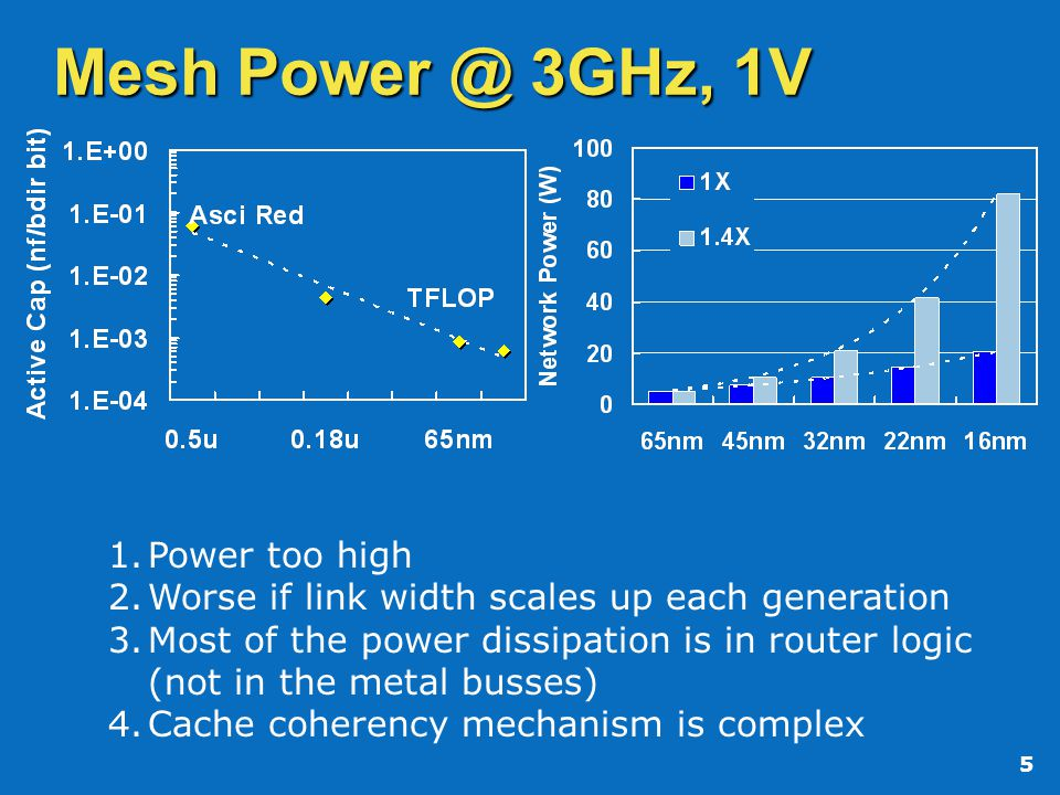 5 Mesh Power @ 3GHz, 1V 1.Power too high 2.Worse if link width scales up each generation 3.Most of the power dissipation is in router logic (not in the metal busses) 4.Cache coherency mechanism is complex