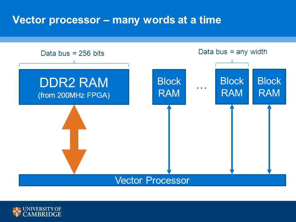 Vector processor – many words at a time … Data bus = 256 bits Data bus = any width DDR2 RAM (from 200MHz FPGA) Block RAM Vector Processor