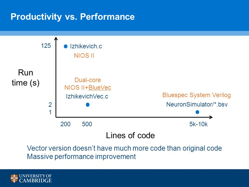 Productivity vs.