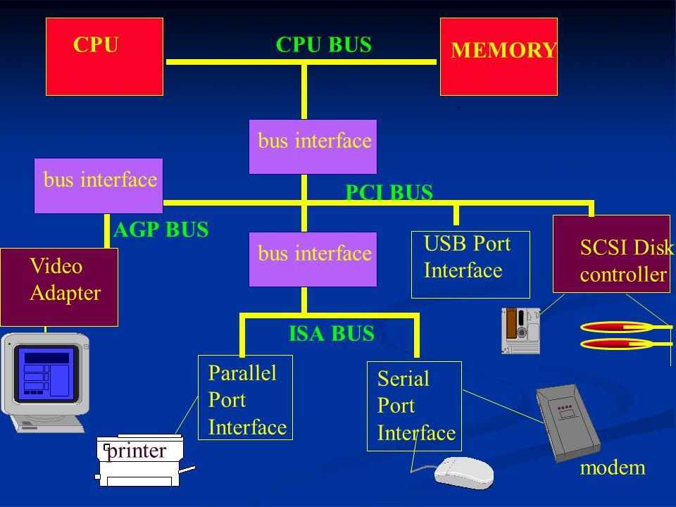CPU MEMORY Video Adapter SCSI Disk controller CPU BUS Serial Port Interface Parallel Port Interface bus interface PCI BUS bus interface ISA BUS modem