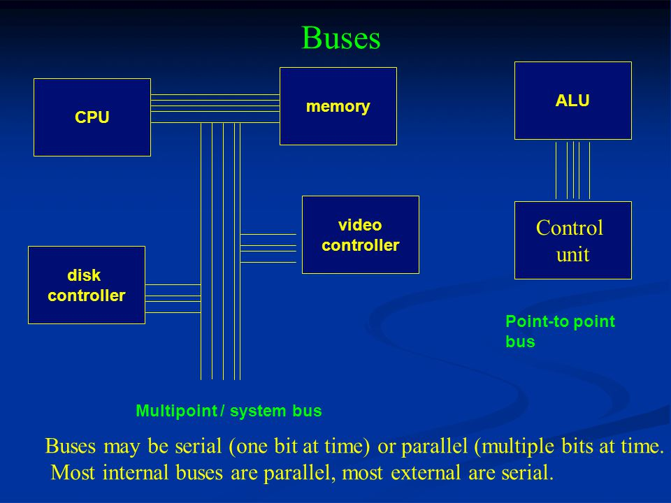 Buses Multipoint / system bus CPU video controller memory disk controller Point-to point bus ALU Control unit Buses may be serial (one bit at time) or