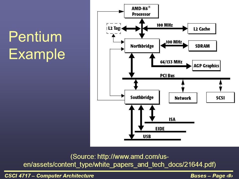 Buses – Page 18CSCI 4717 – Computer Architecture Pentium Example (Source: http://www.amd.com/us- en/assets/content_type/white_papers_and_tech_docs/216
