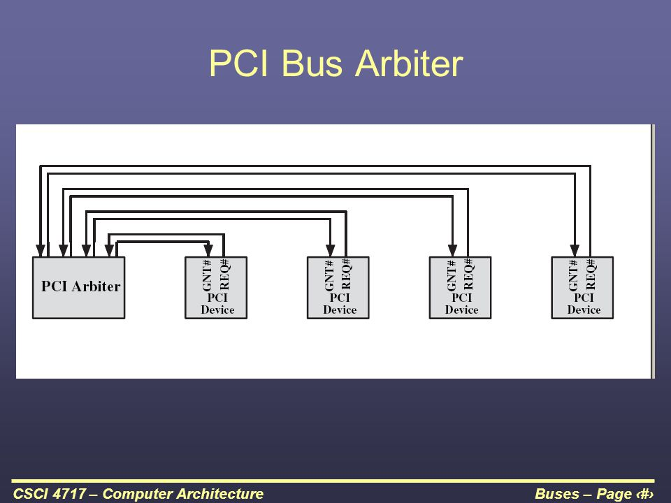 Buses – Page 39CSCI 4717 – Computer Architecture PCI Bus Arbiter