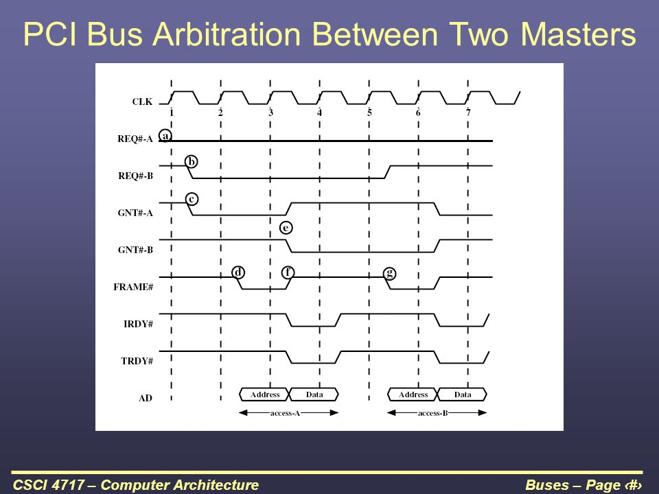 Buses – Page 40CSCI 4717 – Computer Architecture PCI Bus Arbitration Between Two Masters