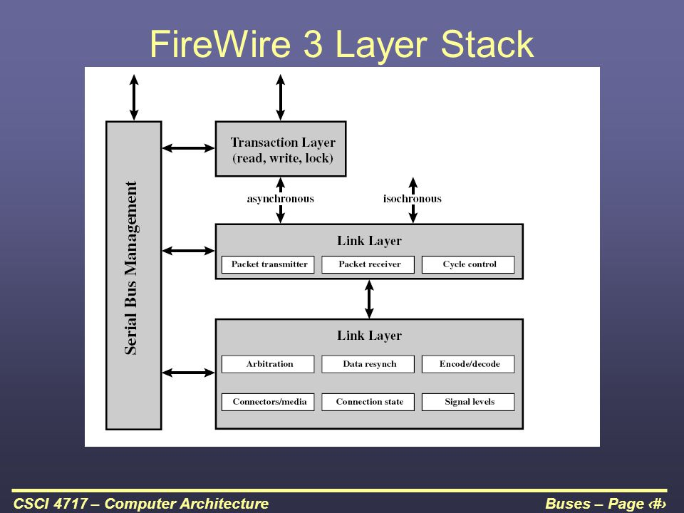 Buses – Page 44CSCI 4717 – Computer Architecture FireWire 3 Layer Stack