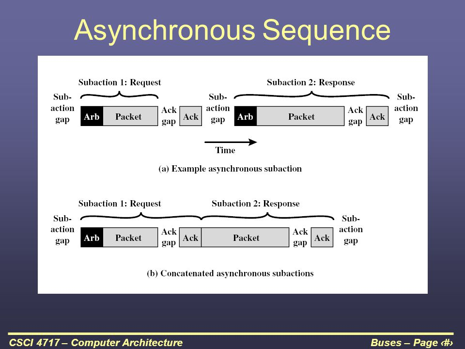 Buses – Page 51CSCI 4717 – Computer Architecture Asynchronous Sequence