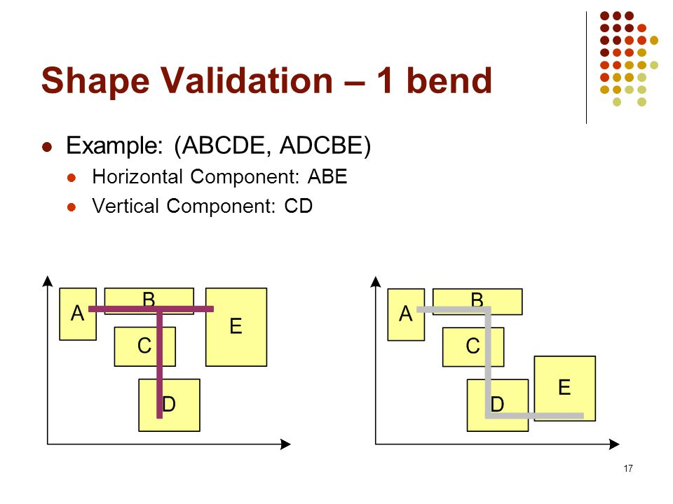 17 Shape Validation – 1 bend Example: (ABCDE, ADCBE) Horizontal Component: ABE Vertical Component: CD