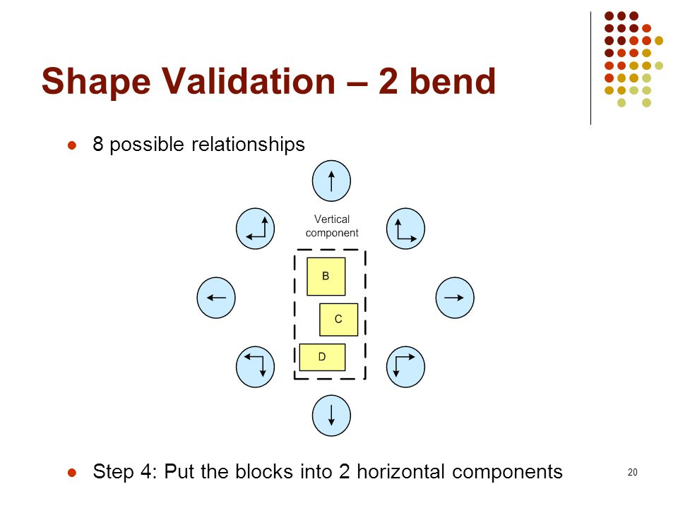 20 Shape Validation – 2 bend 8 possible relationships Step 4: Put the blocks into 2 horizontal components